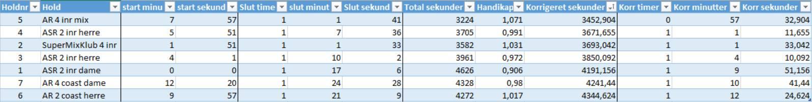 aavm2016resultater